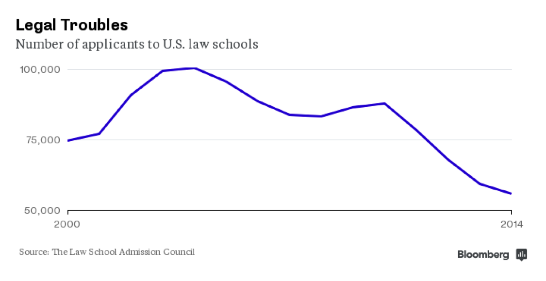 Law School Applications Set to Hit 15-Year Low